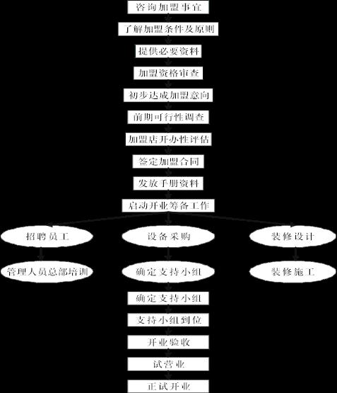 首杏加盟流程.png