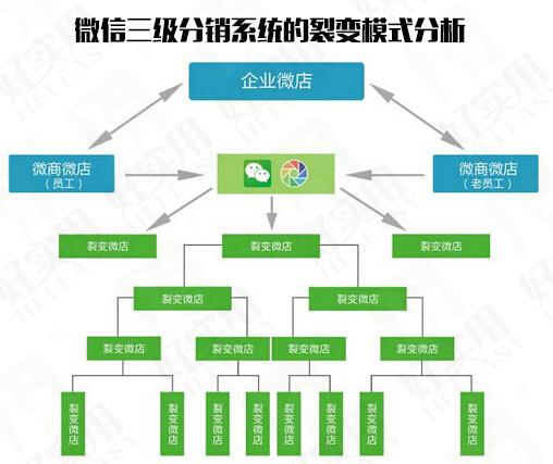 微信三级分销系统的裂变模式
