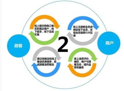 O2O餐飲系統系統解決方案