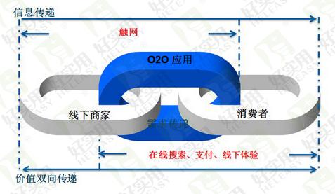 印刷行业互联网化的最佳切入方式是O2O模式