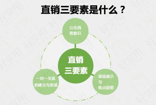 直销三要素是什么?