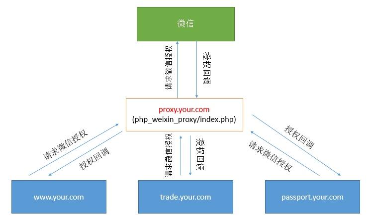 麥殼云建站解決了微信公眾號網頁授權多個域名問題