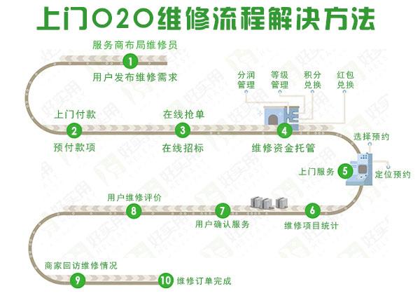 O2O上门维修服务系统解决方案