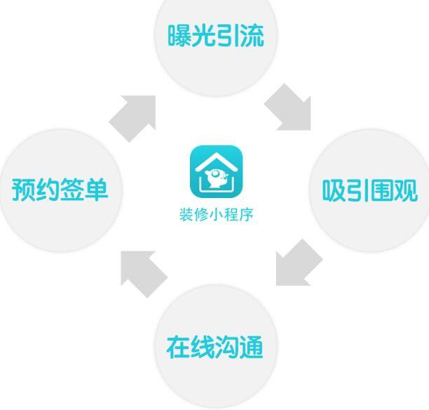 家装微信小程序开发