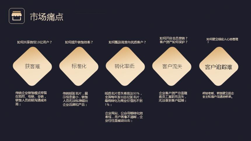 麦壳云智能名片小程序,开启企业CRM新未来麦壳云智能名片小程序,开启企业CRM新未来