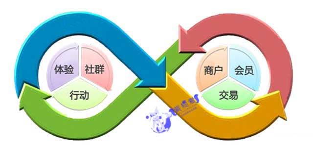 企业如何转型O2O.jpg