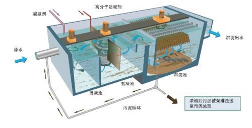 斜管沉淀池原理图