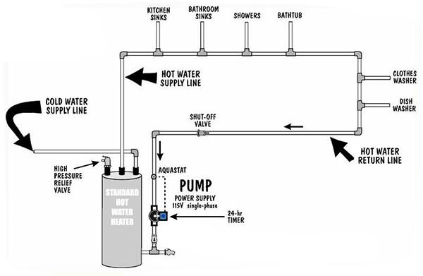 recirc-pump-tradiational-install-2.jpg