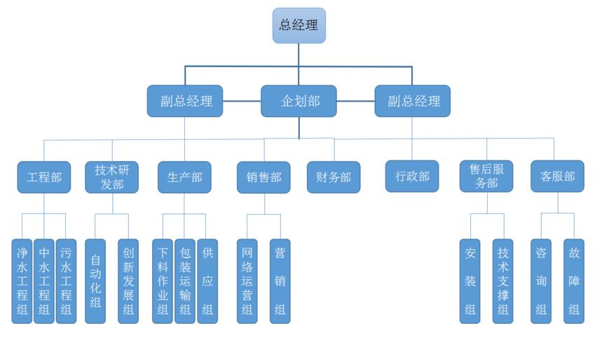 智创兴邦公司架构.png