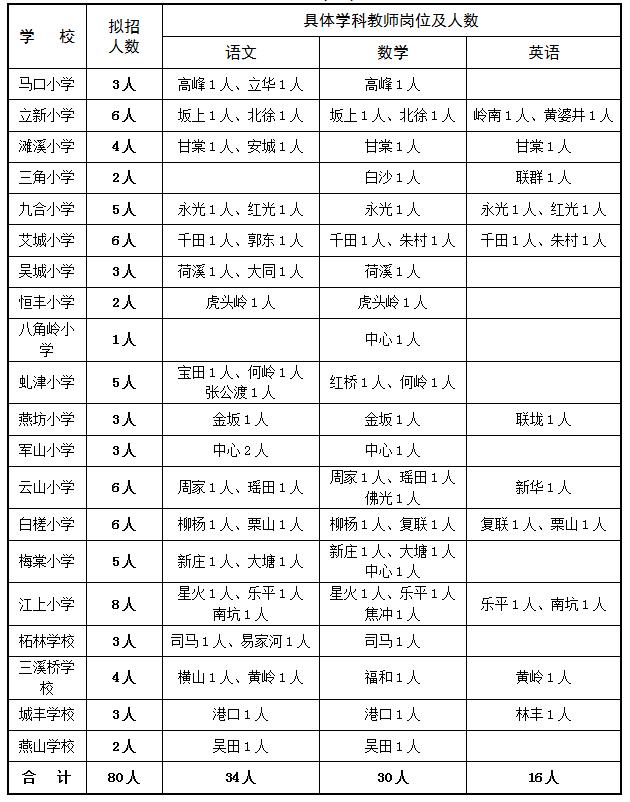 2017年江西永修县特岗教师招聘80人岗位表