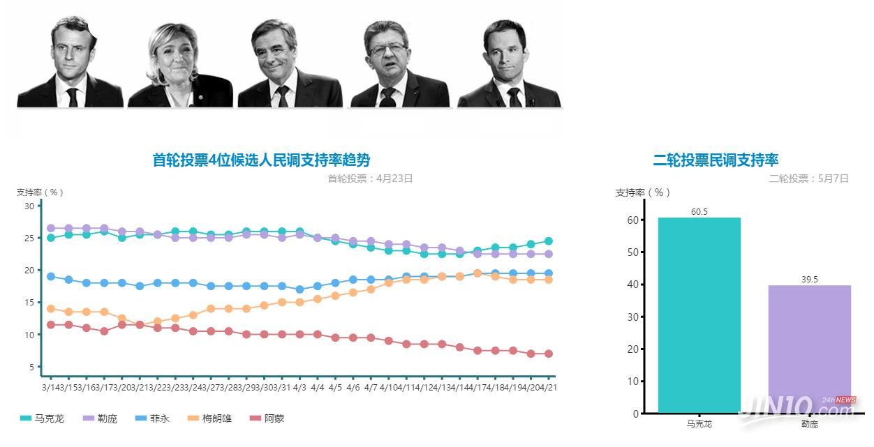 法国大选支持率表格