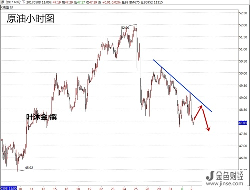 叶 沐 金:6.2黄金丶原油及主要货币行情分析建议