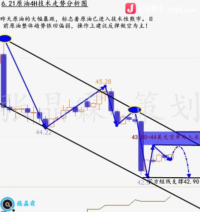 张晶霖:6.21解析原油为什么暴跌今晚还会跌吗?EIA原油行情走势预测!