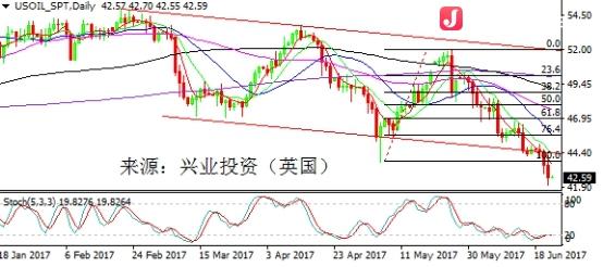 兴业投资:EIA利好油价冲高回落 OPEC援手难伸