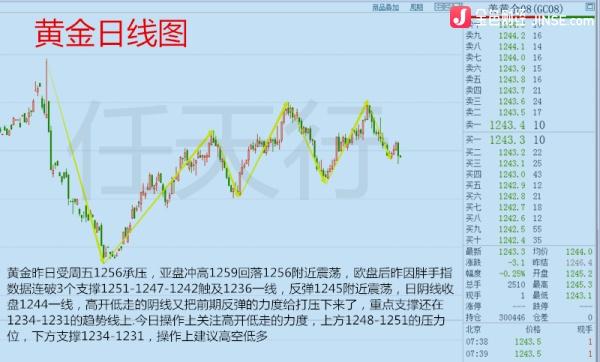 杨金聚财 6.27美联储缩表 黄金原油操作建议