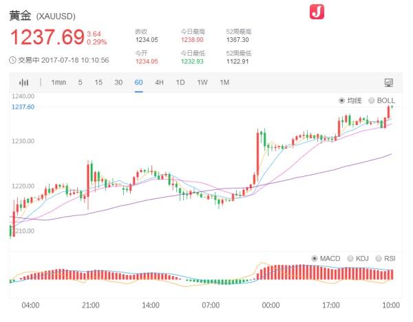 国际现货黄金价格1小时日K走势图7.18