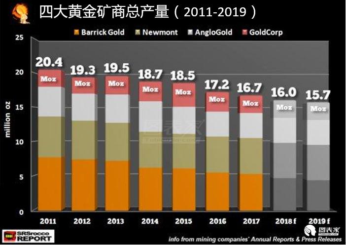 自2011年以来,短短6年时间,四大黄金矿商的总产量从2040万盎司下降至1670万盎司。