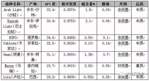 图六 主要进口原油性质