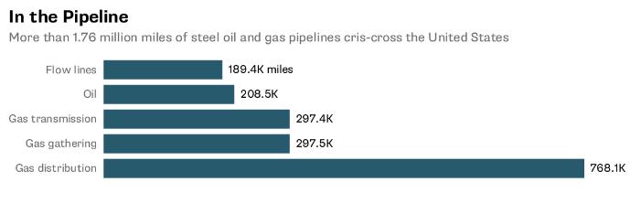 特朗普要征收25%进口钢铁关税,将增加美国石油和天然气生产成本