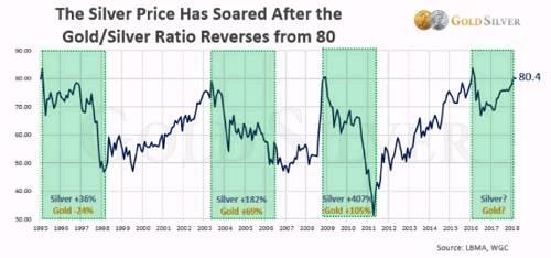 金银比率从80反转后银价大涨