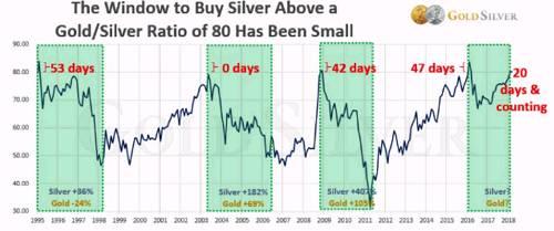 你可以看到,当比率高于80时,人们能够购买银的天数一直很少。这是日历天数,而不是交易日数。这是高度可操作的信息。