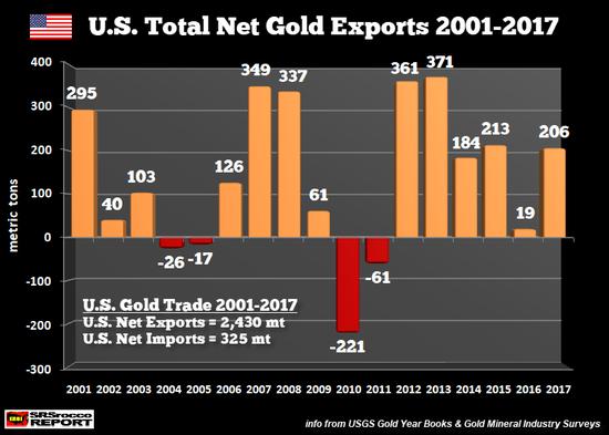 在去掉了进口的黄金之后,从2001年至今,美国总计净出了2340吨黄金。