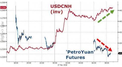 (离岸人民币和中国原油价格走势)