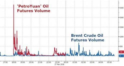 (中国原油和布伦特原油期货交易量对比)
