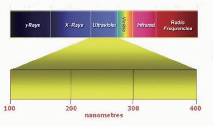 紫外线消毒频谱.png