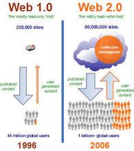 web2.0与web1.0的区别