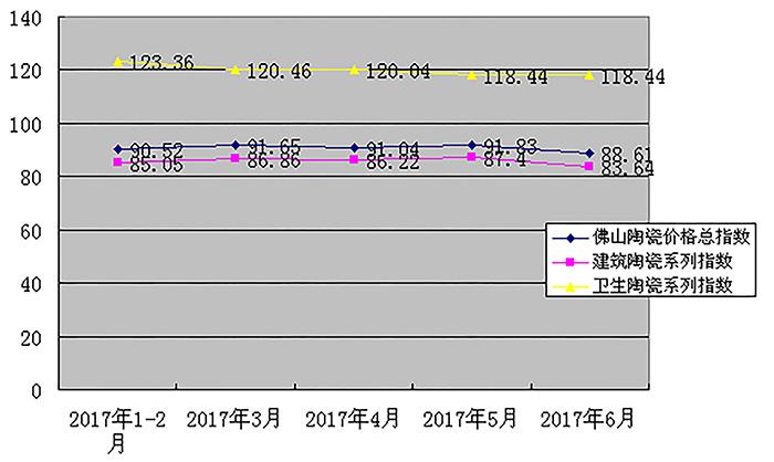 2017年1-6月佛山陶瓷价格指数走势.jpg