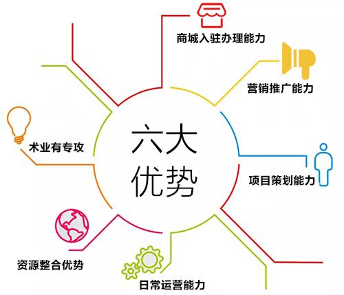 顔值电商运营店铺所具备的6大优势