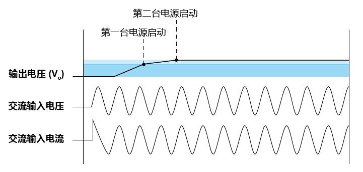当电源供应器串联时, 那些重要的参数需要特别关注?