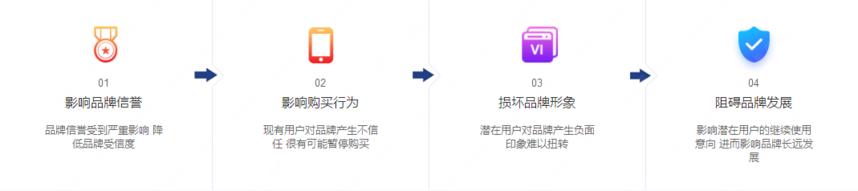 负面对品牌的影响_副本.png
