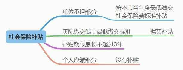 深圳创业公司能申请的创业资金补贴都在这里