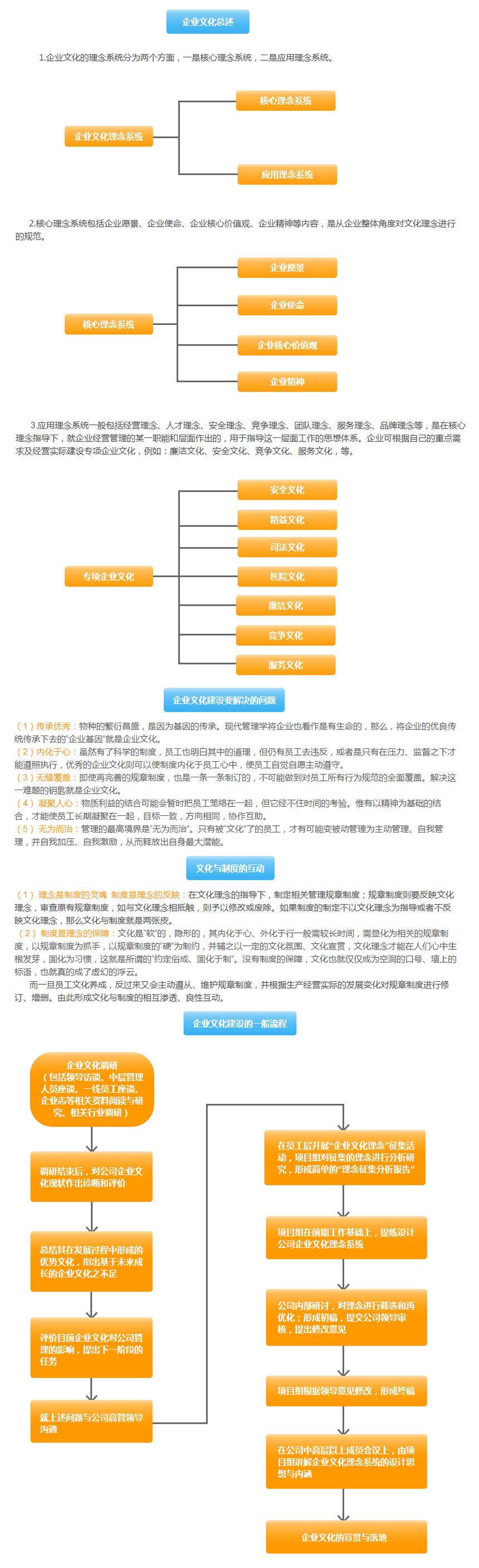 企业文化业务概述-融合动力.png