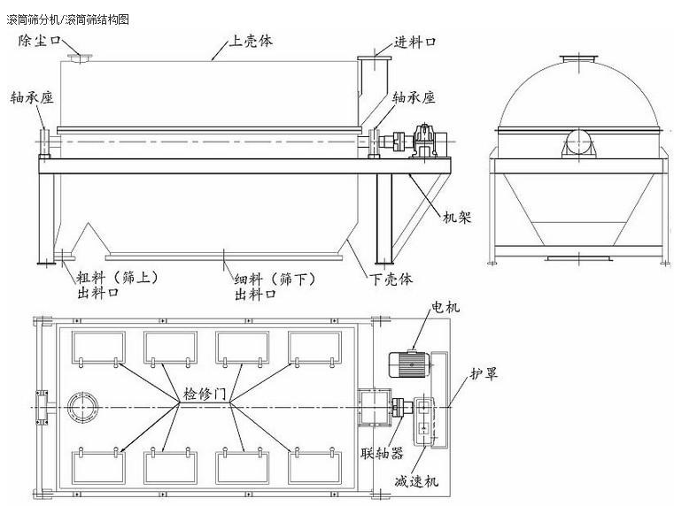 GTS滚筒筛产品结构