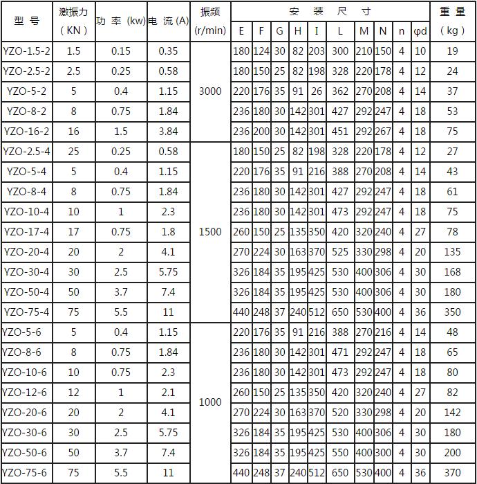 YZO系列振动电机技术参数