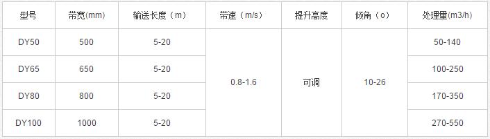 移动式输送机技术参数表