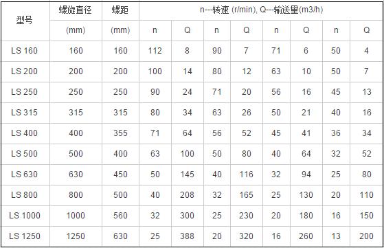 管式螺旋输送机技术参数表