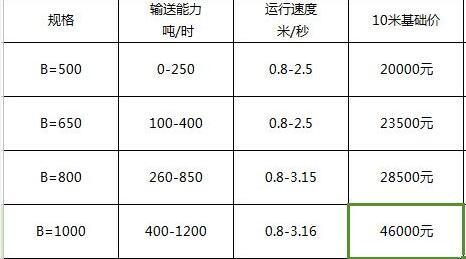 带式输送机参考表