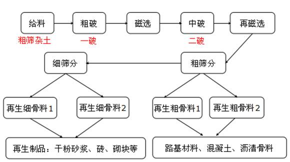 建筑垃圾生产线流程