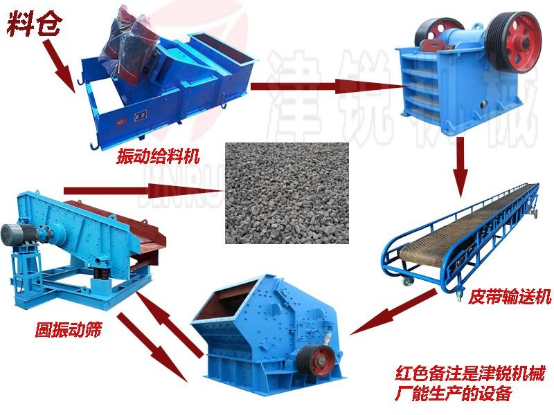 石料加工生产线配套设备