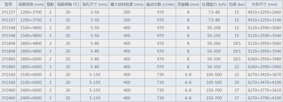 YA圆振动筛技术参数表