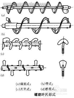 螺旋输送机叶片