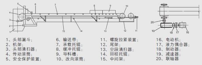 DT2固定式皮带输送机结构图