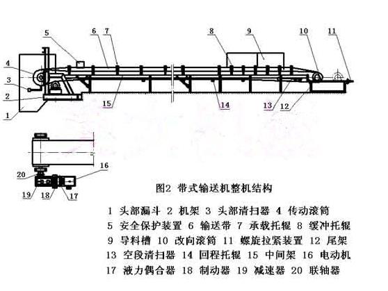 固定式皮带机由头部,机架,尾部,托辊,滚筒,输送带,电机减速机等部件组成