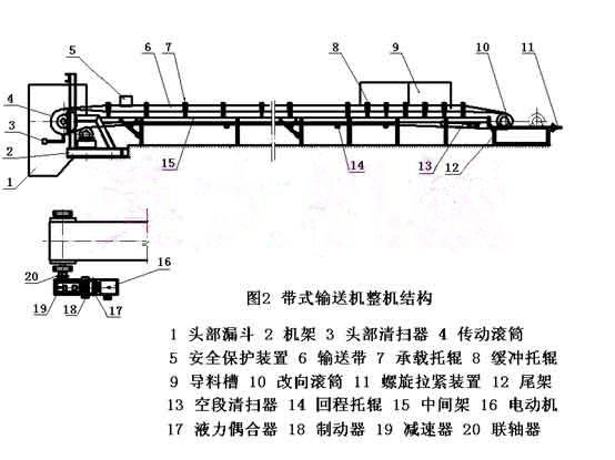 带式输送机结构图