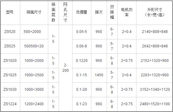 轻型直线振动筛技术参数