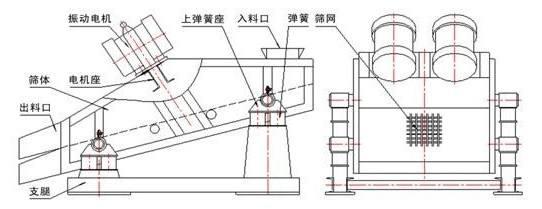 直线振动筛产品结构图